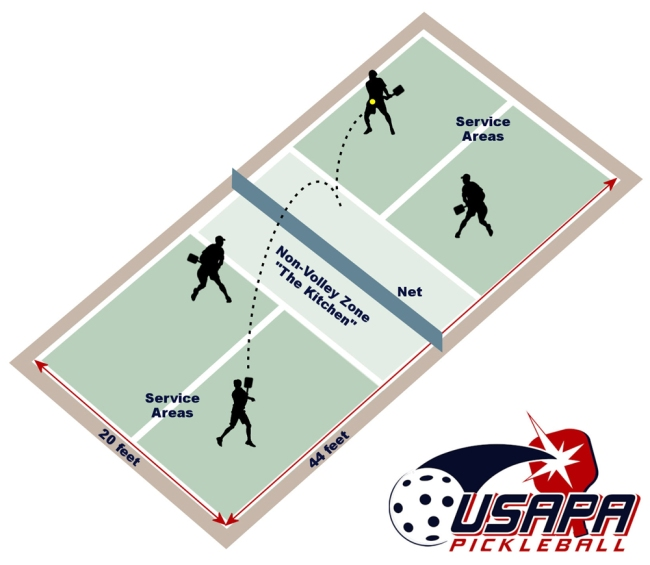 Overview of a pickleball court