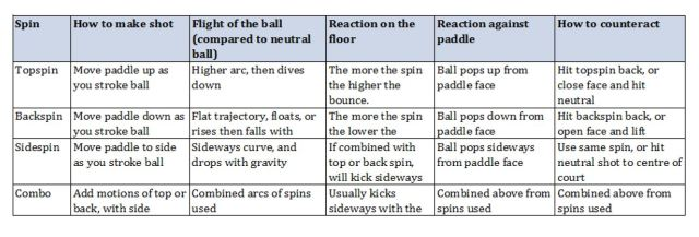 Types of Spin